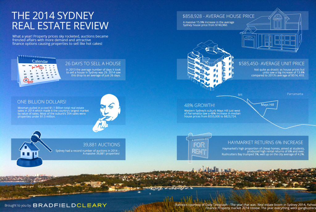The 2014 sydney real estate review